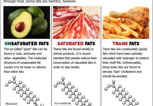 La FDA dice: las grasas modificadas van a ser prohibidas de los alimentos humanos en 3 años