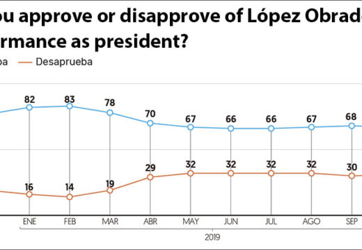 AMLO at 67 percent approval in spite of disagreement over Culiacán decision